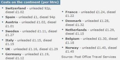 La gasolina y el diesel son relativamente baratos