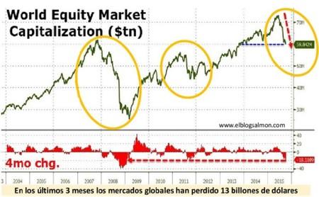 Mercados bursátiles han destruído 13 billones de dólares en 3 meses