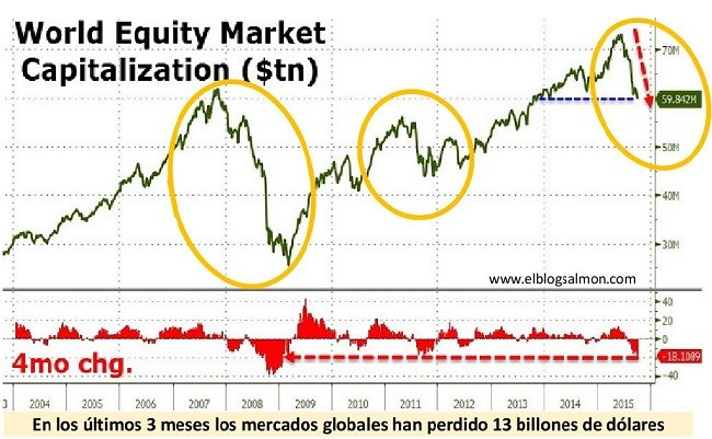 World Market Capitalization