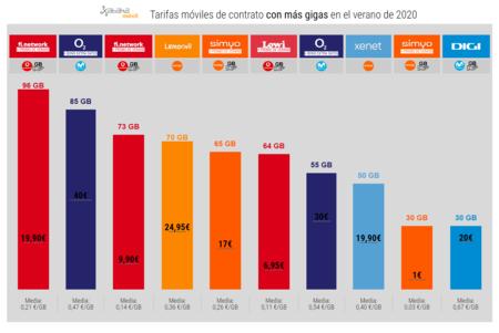 Tarifas Moviles De Contrato Con Mas Gigas En El Verano De 2020