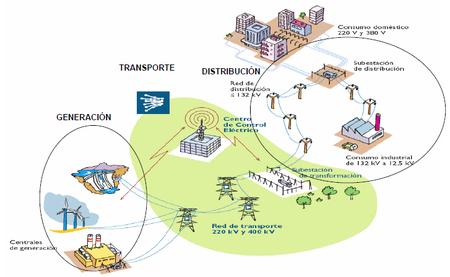 Generacion Transporte Distribucion Comercializacio