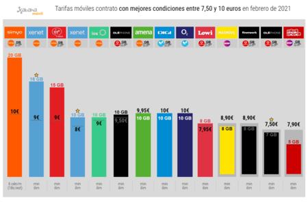 Tarifas Moviles Contrato Con Mejores Condiciones Entre 7 50 Y 10 Euros En Febrero De 2021