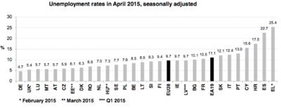 El paro se mantiene estable en la eurozona