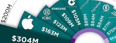 Un millón de dólares cada cuatro minutos: las empresas más rentables del mundo, en un gráfico