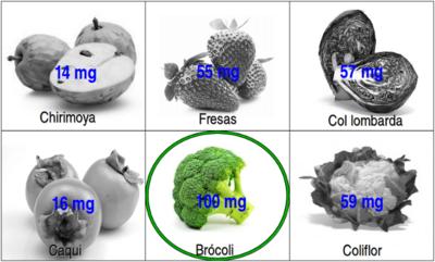 Solución a la adivinanza: el alimento con más vitamina C es el brócoli