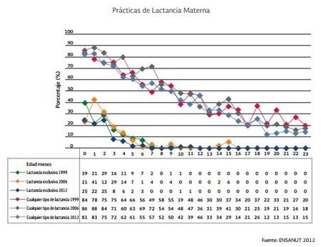 Practicas Lactancia Materna Mexico