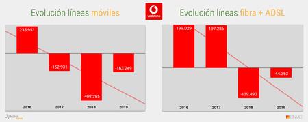 Evolucion Acumulado Anual De Lineas Vodafone 2019