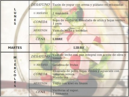 Tu dieta semanal con Vitónica (XCV): Navidad