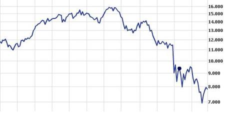 ¿Que es un índice bursatil?