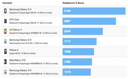 Geekbench 2 en el Samsung Galaxy S4 con Snapdragon 600