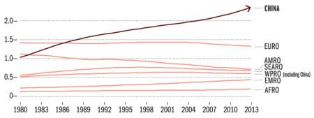 Ch8 Consumption By Region