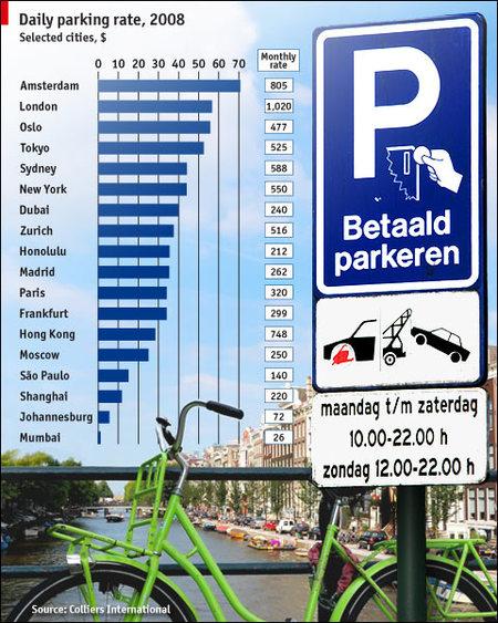 ¿Qué ciudades cobran más por aparcar?