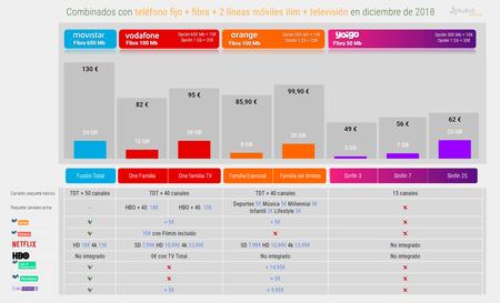 TV de pago en España: todas las ofertas y tarifas 2019