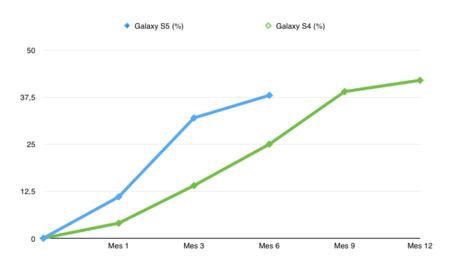comparativa_reducción_precio_galaxy_s4_y_s5.png