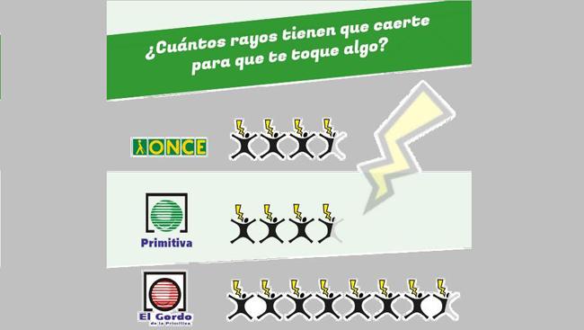 infografía dinaur sobre loterías primera parte