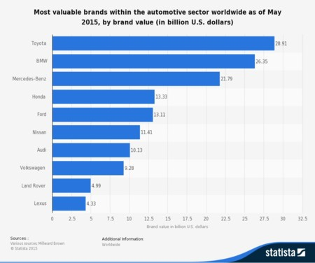 Statistic Id267830 Most Valuable Automotive Brands Worldwide By Brand Value 2015
