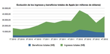 grafico beneficios apple
