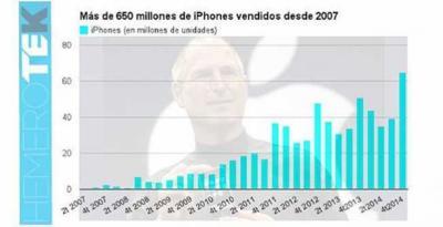 Apple ha vendido más de 650 millones de iPhone desde 2007. La imagen de la semana