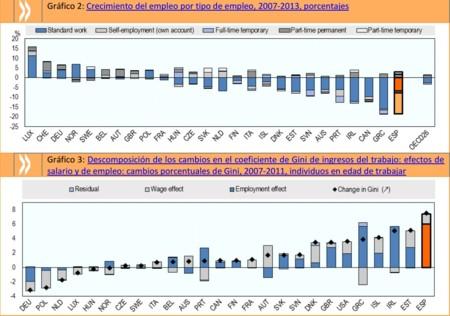 OCDE: reduciendo la desigualdad en España 2015