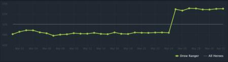 Stats Drow Ranger
