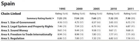 Estudio sobre la libertad económica mundial - 2013
