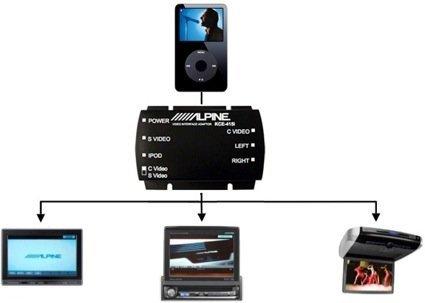 Alpine KCE-415i, integración del iPod Vídeo en el coche