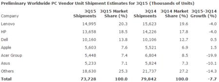 Gartner Pc Shipments Q3 2015