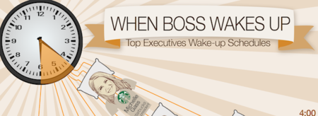 Cuando los jefes son los más madrugadores (Infografía)