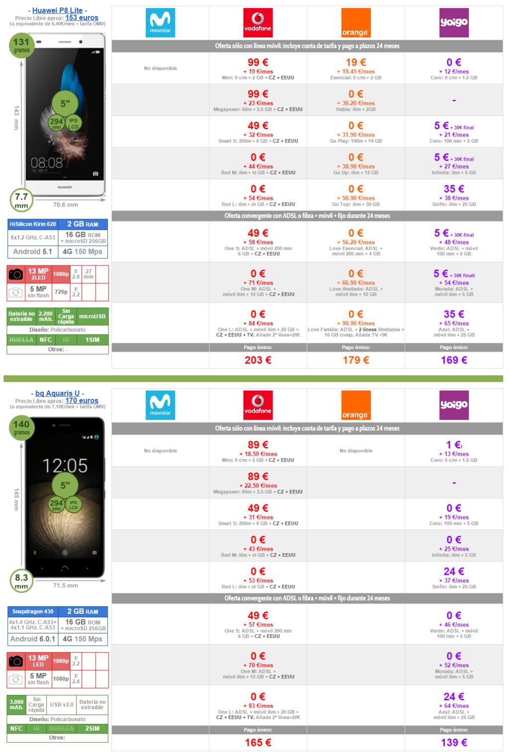 Mejor Precio Huawei™ P8 Lite Y Bq Aquaris U Con Pago A Plazos