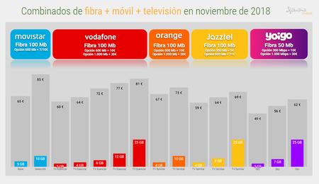 Combinados De Fibra Movil Television En Noviembre De 2018