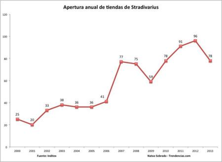 Nuevas Tiendas Stradivarius