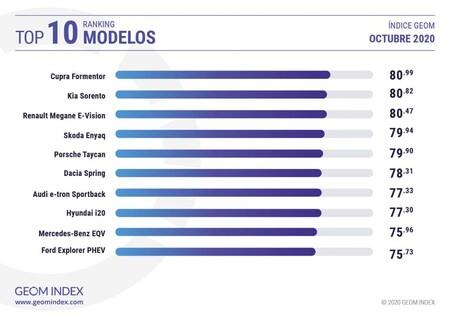 Top10 Oct 2020 Modelos 1 1024x730