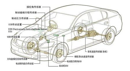 ABS, VSC y TRC, juntos por el control del vehículo
