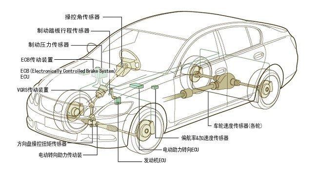 ABS, VSC, TRC de Toyota