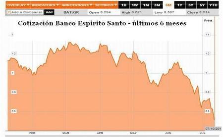 banco-espirito-santo-chart.jpg