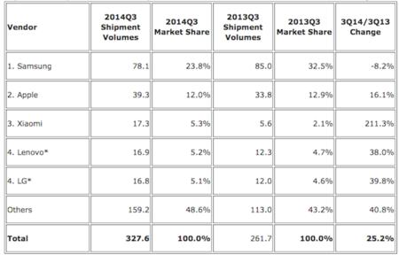 Datos de ventas de terminales según IDC