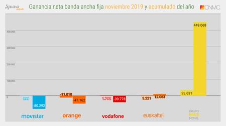 Ganancia Neta Banda Ancha Fija Noviembre 2019 Y Acumulado Del Ano
