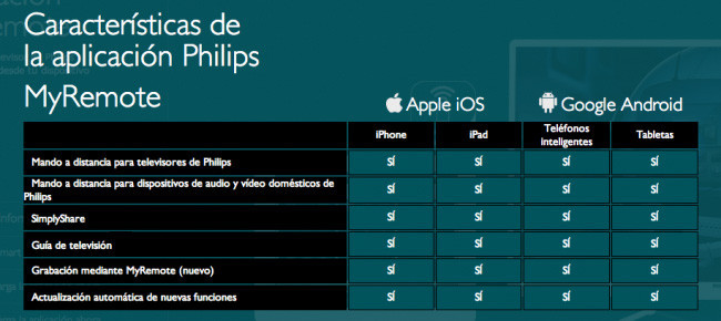 Tabla Philips