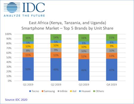 Cifras de IDC del último trimestre de 2019