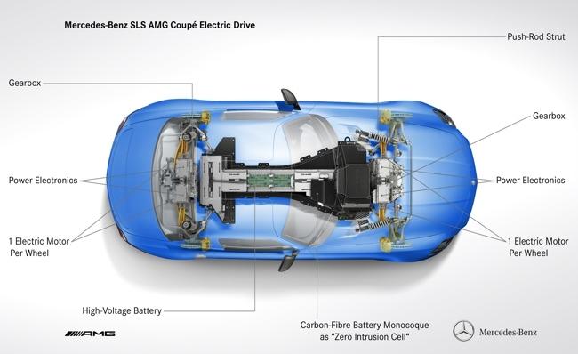 Mercedes-Benz SLS AMG Coupé Electric Drive 05
