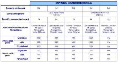 Compatibilidad planes iPhone