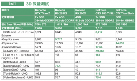 geforce_gtx_titan-z_benchmarks