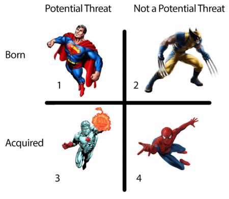 Superheroes Peligrosos