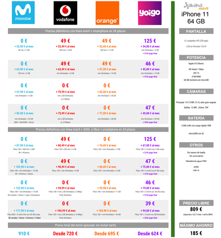 Comparativa Precios A Plazos Del Iphone 11 64gb Con Movistar Vodafone Orange Y Yoigo En Navidad