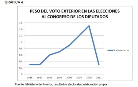 Evolucion Peso Del Voto