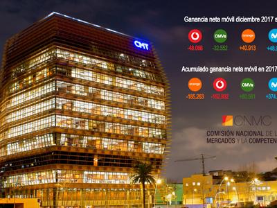 Orange volvió a recuperar el ritmo de crecimiento en diciembre mientras Vodafone cerró su peor trimestre