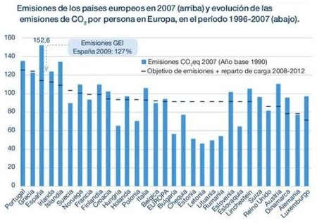 pwc-co2-emissions-2007.JPG