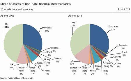 Europa lidera la banca en la sombra y se acerca al momento pre-Lehman