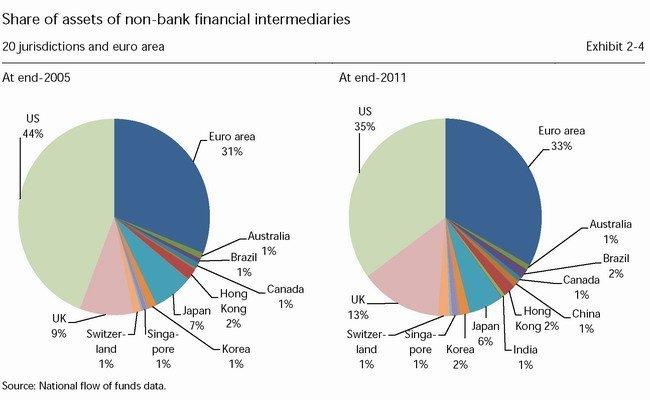 Banca en la sombra