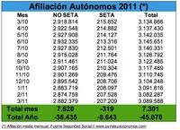 7.301 autónomos más afiliados en marzo
